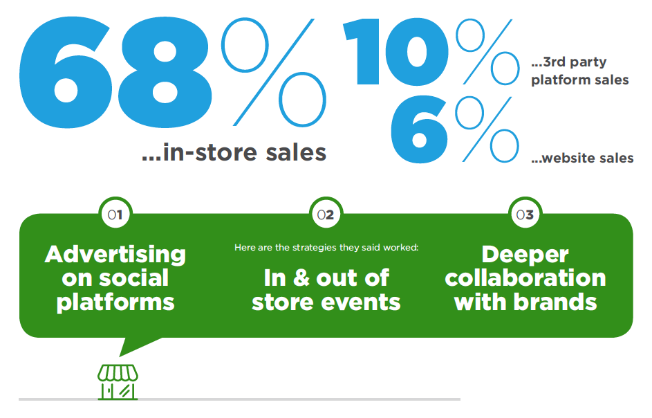 68 percent of sales are in-store