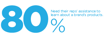80 percent of retailers need their reps assistance to learn about a brand's products.