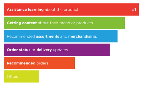 Assistance learning about the product is the number one need.