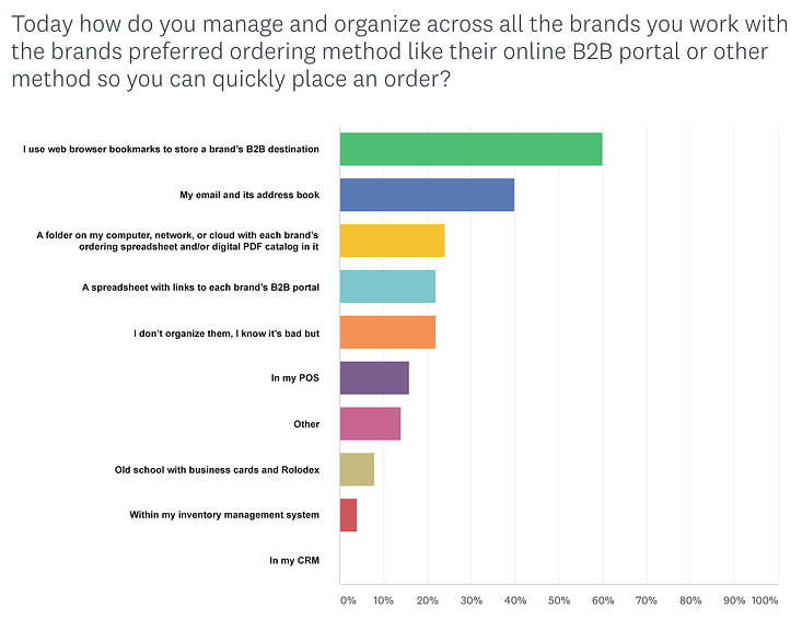 How do you manage and organize...