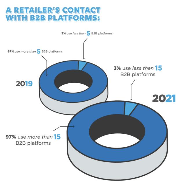 A retailer's contact with B2B platforms
