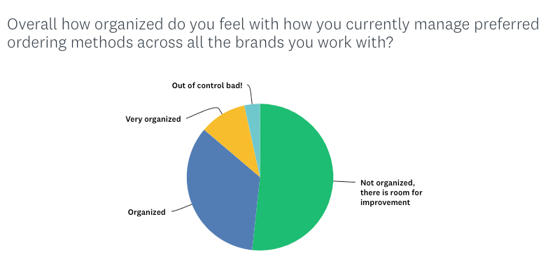 Overall how organized do you feel with how your currently managed preferred ordering methods across all the brands you work with?
