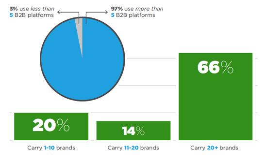 97% use more than 5 B2B platforms
